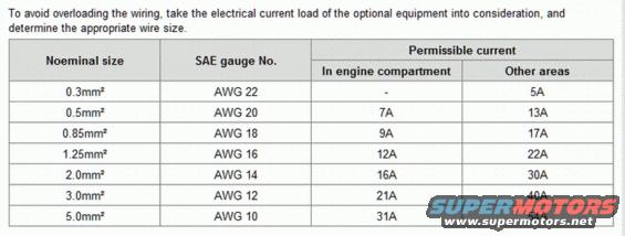 Diy fuel pump relay page 3 hyundai genesis forum the higher amp rating for wire is due to it not being enclosed or exposed to heat from the engine here is the chart hyundai uses for the wire size amp greentooth Choice Image