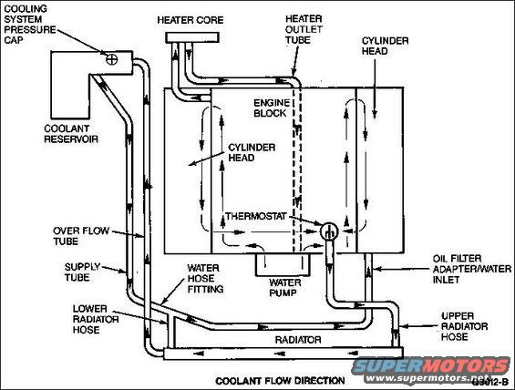 coolant-flow.jpg Coolant Flow for 4.6L modular engine  Note that: before the t-stat opens (engine cold), ALL of the water pump's pressure goes thru the heater core.  So the high coolant flow at that time will self-bleed any air out of the heater core, but it can also overpressure the core, which is why Ford is now adding a restrictor to many vehicles.  See the TSB in this caption:  [url=http://www.supermotors.net/registry/media/743849][img]http://www.supermotors.net/getfile/743849/thumbnail/heatercore.jpg[/img][/url]  Smallblock V8 [url=http://www.supermotors.net/registry/media/172860][img]http://www.supermotors.net/getfile/172860/thumbnail/smallblockcooling.jpg[/img][/url]