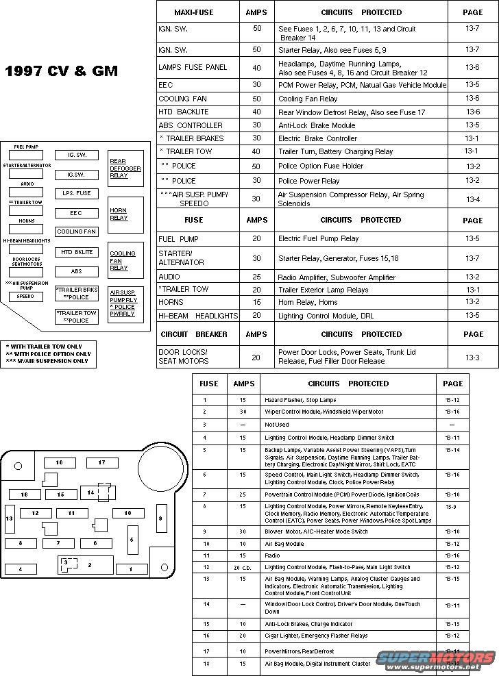 fuse1997 1994 ford crown victoria diagrams picture supermotors net 1997 crown victoria fuse diagram at bayanpartner.co