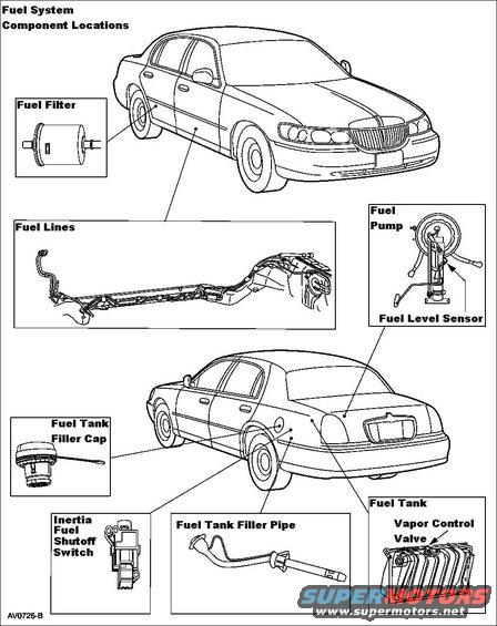 fuel system components alt= 1994 ford crown victoria diagrams pictures, videos, and sounds 1996 Chevy Fuel Pump Wire Diagram at cita.asia