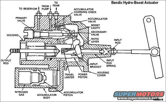 bendix wiring diagrams for hydro boost bendix auto wiring 1983 ford bronco brakes hubs picture supermotors net on bendix wiring diagrams for hydro boost