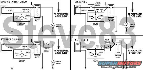 "killswitch.jpg Various wiring options for a battery kill switch like this one. [url=http://www.supermotors.net/registry/media/96818][img]http://www.supermotors.net/getfile/96818/thumbnail/hella-switches.jpg[/img][/url] IF THE IMAGE IS TOO SMALL, click it.  The ""MAIN KILL"" is best if you store the vehicle for long periods and want to keep the battery from draining, or to allow a trickle charger to work.  The disadvantage is that all the memories (PCM adaptions, radio stations, clock) will be lost immediately.  NEVER turn the switch off while the engine is running.  The ""STARTER DISABLE"" will allow the engine to continue running after it's switched OFF, but won't allow it to be started.  This will preserve the clock & radio memories, and confuse most thieves since every other electrical device will work normally.  It will appear that the starter is defective.  ""ANTI-THEFT"" is even more confusing since the memory circuits will continue to function normally, but the ignition switch will appear to be defective.  This configuration doesn't require a heavy battery switch since the starter relay only needs a couple of amps to work.  This also requires the switch ON for starting, and then it can be switched OFF while the engine is running.  Another option for the Anti-Theft setup is to transfer the Alt & FB feed to the same side of the kill switch as the fuse link, which is effectively the same as the Main Kill, but without the requirement for such a high-capacity switch.  Wal-Mart & some parts stores now sell a Chinese knock-off of the Hella switch linked above for about $10.  It's not worth it.  This diagram was created from this set of symbols using MSPaint:  [url=http://www.supermotors.net/registry/media/858661][img]http://www.supermotors.net/getfile/858661/thumbnail/wiringsymbols.gif[/img][/url]"