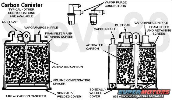 carbon-canister.jpg Carbon Canister (aka Charcoal Canister, Vapor Canister)  The activated charcoal inside the canister absorbs gasoline vapor from the fuel tank (& in certain applications, crankcase vapors) until the CANP (canister purge) valve or VMV (vapor management valve) opens, allowing manifold vacuum to pull fresh air in thru the dust cap, collecting the stored vapors, & drawing them into the engine to be burned.  Any leak in the vacuum lines to or from the canister will result in dirty air entering the intake manifold, and possibly water or other contaminants.  The Fuel Tank Vapor System -  Gasoline is extremely volatile in almost all environments, and even diesel is aromatic. Since these vapors can be flammable or noxious, they must be contained & routed to the engine to be burned. But they are produced even when the vehicle is unused for long periods, so a simple tube from the fuel tank to the engine would still allow them to vent out the air filter. Also, during hot weather or violent maneuvers, the quantity of vapor generated can exceed the engine's capacity at low RPM, so the vapors must be stored & their flow regulated.   The system begins in the fuel tank where one or more valves are used to vent vapor pressure, but also to exclude liquid from the vapor system due to overfilling, slosh, or rollover. There may also be a pressure sensor to monitor the system's operation & effectiveness, and/or a vent valve (CANV solenoid, or built into the cap) to allow fresh air INTO the fuel tank or vapor system. As vapor exits the tank, it flows thru a tube to a canister containing carbon (activated charcoal), which absorbs the fuel vapor, but allows air to pass. Depending on the size of the fuel tank, there may be several canisters, or a single larger canister. Older canisters are vented, but they're known to collect water, so most modern canisters are sealed. Another tube leads from the canister toward the engine's intake, but it may contain a regulator valve (CANP solenoid, or VMV). The vapor system may also combine with the PCV system at this point.   Being virtually a zero-maintenance system, most faults are simple valve failures, hose leaks, or mechanical damage (collision, road debris, etc.).   Faults in the evaporative systems are usually detected by the use of a special machine which pumps a non-toxic non-flammable high-visibility smoke into the vapor lines to make leaks evident. But a common source of evaporative codes on '97-04 vehicles is the operator not securing the fuel filler cap. Earlier vehicles didn't detect this, and later vehicles are designed to exclude this from turning on the CEL.  See also: [url=http://www.supermotors.net/registry/media/244698][img]http://www.supermotors.net/getfile/244698/thumbnail/fuel-lines-95-bronco.jpg[/img][/url]  Before madly ripping out all the emissions system systems on your vehicle, read [url=http://www.fourdoorbronco.com/board/showthread.php?5427-Emissions-Systems]this article[/url].