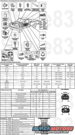 e4odsolenoidcharts.jpg E4OD Controls & Solenoids