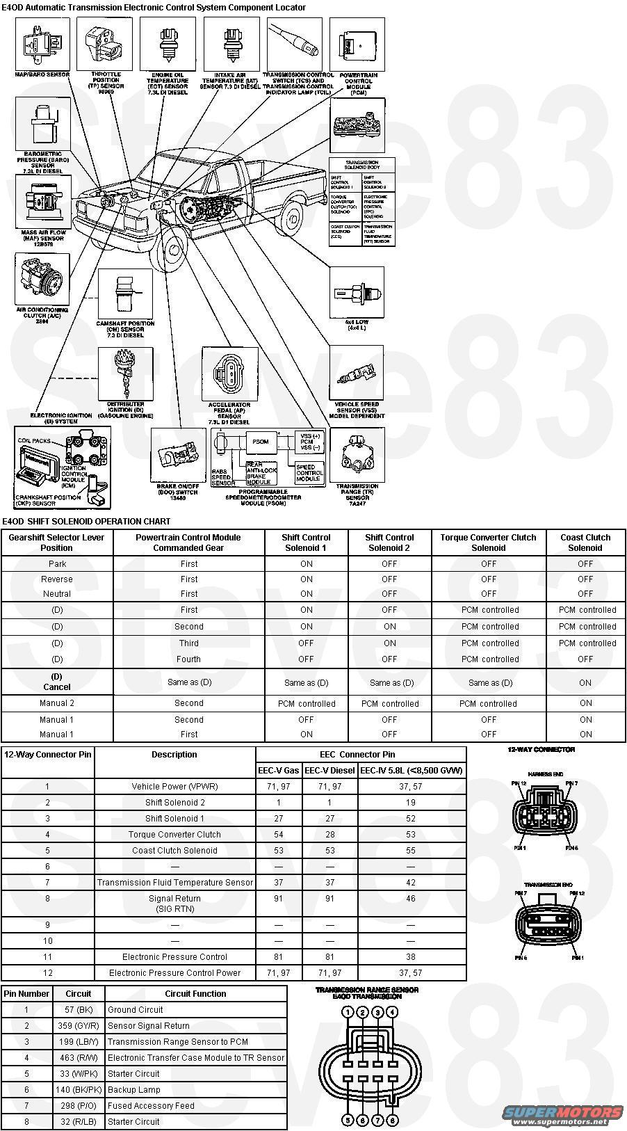 e4od transmission diagram  e4od  free engine image for