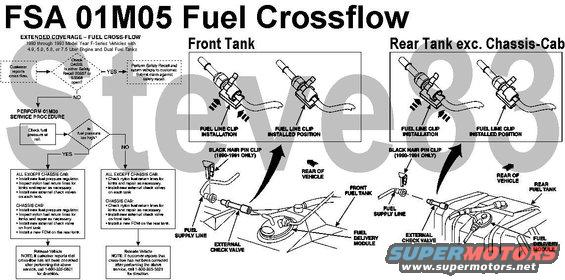 "fsa01m05fuelcrossflow.jpg FSA 01M05 Fuel Cross-Flow Check [url=http://owner.ford.com/servlet/ContentServer?pagename=Owner/Page/RecallsPage]the Ford website[/url] &/or [url=http://www.nhtsa.gov/Vehicle Safety/Recalls & Defects]the NHTSA[/url] to see if your VIN is affected.  [url=http://www.supermotors.net/registry/media/879227][img]http://www.supermotors.net/getfile/879227/thumbnail/fdmvalve.jpg[/img][/url] . [url=http://www.supermotors.net/registry/media/863556][img]http://www.supermotors.net/getfile/863556/thumbnail/fuelcheckvalve.jpg[/img][/url] . [url=http://www.supermotors.net/registry/media/283459][img]http://www.supermotors.net/getfile/283459/thumbnail/fdm.jpg[/img][/url] . [url=http://www.supermotors.net/registry/media/825934][img]http://www.supermotors.net/getfile/825934/thumbnail/fuelpressuregauge.jpg[/img][/url]  ATTACHMENT III: Technical Information -------------------------------------------------------------------------------- FUEL CROSS FLOW WARRANTY EXTENSION  AFFECTED VEHICLES: ALL 1990, 1991, 1992 AND 1993 MODEL YEAR F-SERIES VEHICLES EQUIPPED WITH 4.9, 5.0, 5.8 OR 7.5 LITER ENGINES AND DUAL FUEL TANKS   NOTE: Check OASIS to see if either Safety Recall 00S57 or 93S68 is open. If either recall is open, do not continue with this procedure. Instead, perform the appropriate safety recall and return vehicle to the owner.   SERVICE PROCEDURE: 1. Attach an EFI/CFI fuel pressure gauge to the Schrader valve on the engine fuel rail.  WARNING: FUEL IN THE FUEL SYSTEM REMAINS UNDER HIGH PRESSURE, EVEN WHEN THE ENGINE IS NOT RUNNING. BEFORE SERVICING OR DISCONNECTING ANY OF THE FUEL LINES OR FUEL SYSTEM COMPONENTS, THE FUEL SYSTEM PRESSURE MUST BE RELIEVED TO PREVENT ACCIDENTAL SPRAYING OF FUEL, CAUSING PERSONAL INJURY OR A FIRE HAZARD.  2. Start the engine and record the fuel pressure reading. Turn the ignition key to the OFF position. Then relieve the fuel system pressure by slowly opening the manual valve on the fuel pressure gauge. Remove the gauge from the fuel rail.   ALL EXCEPT CHASSIS CAB   6-CYLINDER ENGINES - If the fuel pressure is 55 PSI or less, perform all of the following:  * External Check Valve Installation And Return Line Inspection â%uFFFD%uFFFD Rear Tank.  * External Check Valve Installation And Return Line Inspection â%uFFFD%uFFFD Front Tank.  - If the fuel pressure exceeds 55 PSI, perform all of the following:  * Fuel Pressure Regulator Replacement.  * External Check Valve Installation And Return Line Inspection â%uFFFD%uFFFD Rear Tank.  * External Check Valve Installation And Return Line Inspection â%uFFFD%uFFFD Front Tank.  8-CYLINDER ENGINES - If the fuel pressure is 39 PSI or less, perform all of the following:  * External Check Valve Installation And Return Line Inspection â%uFFFD%uFFFD Rear Tank.  * External Check Valve Installation And Return Line Inspection â%uFFFD%uFFFD Front Tank.  - If the fuel pressure exceeds 39 PSI, perform all of the following:  * Fuel Pressure Regulator Replacement.  * External Check Valve Installation And Return Line Inspection â%uFFFD%uFFFD Rear Tank.  * External Check Valve Installation And Return Line Inspection â%uFFFD%uFFFD Front Tank.   CHASSIS CAB   6-CYLINDER ENGINES - If the fuel pressure is 55 PSI or less, perform all of the following:  * Fuel Delivery Module Installation And Return Line Inspection â%uFFFD%uFFFD Rear Tank.  * External Check Valve Installation And Return Line Inspection â%uFFFD%uFFFD Front Tank.  - If the fuel pressure exceeds 55 PSI, perform all of the following:  * Fuel Pressure Regulator Replacement.  * Fuel Delivery Module Installation And Return Line Inspection â%uFFFD%uFFFD Rear Tank.  * External Check Valve Installation And Return Line Inspection â%uFFFD%uFFFD Front Tank.  8-CYLINDER ENGINES - If the fuel pressure is 39 PSI or less, perform all of the following:  * Fuel Delivery Module Installation And Return Line Inspection â%uFFFD%uFFFD Rear Tank.  * External Check Valve Installation And Return Line Inspection â%uFFFD%uFFFD Front Tank.  - If the fuel pressure exceeds 39 PSI, perform all of the following:  * Fuel Pressure Regulator Replacement.  * Fuel Delivery Module Installation And Return Line Inspection â%uFFFD%uFFFD Rear Tank.  * External Check Valve Installation And Return Line Inspection â%uFFFD%uFFFD Front Tank.  FUEL PRESSURE REGULATOR REPLACEMENT  NOTE: Perform only if fuel pressure exceeds levels specified earlier in this procedure.  1. Install a memory saver, then disconnect the battery negative cable.  2. Disconnect the vacuum line from the fuel pressure regulator, which is located on the fuel rail.  3. Remove the retaining screws from the fuel pressure regulator.  4. Remove and discard the fuel pressure regulator, gasket and O-ring seal from the fuel rail manifold.  5. Lubricate the new fuel pressure regulator O-ring with light oil (10W30 oil WSE-M2C903-A2 or equivalent). Install the new O-ring and the new gasket on the new regulator.  6. Position the new fuel pressure regulator with O-ring and gasket onto the fuel rail and install the retaining screws. Tighten the screws to 4 Nm (35 lb-in).  7. Connect the vacuum line to the new fuel pressure regulator.  EXTERNAL CHECK VALVE INSTALLATION AND RETURN LINE INSPECTION â%uFFFD%uFFFD REAR TANK (NON-CHASSIS CAB VEHICLES)   1. Install a memory saver, then disconnect the battery negative cable.  2. Drain the rear fuel tank, using Rotunda Fuel Storage Tanker 034-00002, 034-00014 or equivalent.  3. Raise the vehicle on a hoist.  4. Position the spare tire out of the way.  5. Loosen the hose clamp at the fuel filler hose connection to the rear fuel tank.  6. Position a safety stand under the rear fuel tank.  7. Remove the fuel tank support straps.  8. Access the fuel delivery module (FDM) at the top of the tank by lowering the tank while guiding the fuel filler hose from the tank.  9.  NOTE: For vehicles equipped with stainless steel braided flex lines, proceed to the next step. Inspect the nylon fuel return lines for kinking. - If the nylon fuel return line is not kinked or the vehicle is equipped with stainless steel braided flex lines, proceed to the next step. - If the nylon return line is kinked, repair the line as necessary using Rotunda Tool 134-000001 (Plastic Fuel Line Fitting Connector Tool), before continuing this procedure.  10. NOTE: Remove and discard the black hairpin clip on 1990 and 1991 model year vehicles. A new clip will be used when reconnecting the fuel supply line.  Disconnect the fuel supply line at the FDM. 11. If equipped, remove and discard the old external check valve.  12. Install the external check valve to the supply tube of the FDM. Install the fuel line clip onto the external check valve. 13. Connect the fuel supply line to the external check valve. Install a new black hairpin clip on 1990 and 1991 model year vehicles. 14. Raise the rear fuel tank back into position while guiding the fuel filler hose onto the fuel tank.  15. Install the fuel tank straps. Tighten bolts to 38 Nm (28 lb-ft).  16. Tighten the fuel filler hose clamp to 4 Nm (35 lb-in).  17. Remove the safety stand.  18. Reposition the spare tire.  19. Lower the vehicle.   EXTERNAL CHECK VALVE INSTALLATION AND RETURN LINE INSPECTION â%uFFFD%uFFFD FRONT TANK (ALL VEHICLES)   1. Drain the front fuel tank, using Rotunda Fuel Storage Tanker 034-00002, 034-00014 or equivalent.  2. Raise the vehicle on a hoist.  3. Remove the skid plate if equipped.  4. Loosen the hose clamp at the fuel filler hose connection to the front tank.  5. Position a safety stand under the fuel tank.  6. Remove the fuel tank support strap bolts.  7. Access the FDM at the top of the tank by lowering the tank while guiding the fuel filler hose from the tank. 8. NOTE: For vehicles equipped with stainless steel braided flex lines, proceed to the next step.  Inspect the nylon fuel return line for kinking.  - If the nylon fuel return line is not kinked or the vehicle is equipped with stainless steel braided flex lines, proceed to the next step.  - If the nylon return line is kinked, repair the line as necessary using Rotunda Tool 134-000001 (Plastic Fuel Line Fitting Connector Tool), before continuing this procedure.  9. NOTE: Remove and discard the black hairpin clip on 1990 and 1991 model year vehicles. A new clip will be used when reconnecting the fuel supply line.  Disconnect the fuel supply line at the fuel delivery module.  10. If equipped, remove and discard the old external check valve.  11. Install the external check valve to the supply tube of the fuel delivery module. Install the fuel line clip onto the external check valve. 12. Connect the fuel supply line to the external check valve. Install a new black hairpin clip on 1990 and 1991 model year vehicles.  13. Reinstall the skid plate if removed.  14. Lower the vehicle.  15. Fill the fuel tanks.  16. Connect the battery negative cable, then remove the memory saver.  17. Without starting the engine, turn the ignition key on and off several times to pressurize the fuel system and check for leaks.  FUEL DELIVERY MODULE REPLACEMENT AND RETURN LINE INSPECTION â%uFFFD%uFFFD REAR TANK (CHASSIS CAB VEHICLES)   1. Install a memory saver, then disconnect the battery negative cable.  2. Drain the rear fuel tank, using Rotunda Fuel Storage Tanker 034-00002, 034-00014 or equivalent.  3. Raise the vehicle on a hoist.  4. Position the spare tire out of the way.  5. Loosen the hose clamp at the fuel filler hose connection to the rear fuel tank.  6. Position a safety stand under the rear fuel tank.  7. Remove the fuel tank support skid plate bolts.  8. Access the fuel delivery module (FDM) at the top of the tank by lowering the tank while guiding the fuel filler hose from the tank.  9. NOTE: Remove and discard the black hairpin clip. A new clip will be used when reconnecting the fuel supply line. Disconnect the fuel supply line, fuel return line and the electrical connector (not shown) from the FDM. 10. Disconnect the vapor line from the fuel tank. 11. Lower the fuel tank while guiding the fuel filler hose out of the tank. 12. NOTE: For vehicles equipped with stainless steel braided flex lines, proceed to the next step. Inspect the nylon fuel return line for kinking.  - If the nylon fuel return line is not kinked or the vehicle is equipped with stainless steel braided flex lines, proceed to the next step.  - If the nylon return line is kinked, repair the line as necessary, using Rotunda Tool 134-000001 (Plastic Fuel Line Fitting Connector Tool) before continuing this procedure.  13. Clean any dirt from the top of the tank around the FDM.  14. Remove the locking ring from the FDM.  15. Remove the FDM, then remove and discard the gasket.  16. Clean the FDM mounting flange on the fuel tank, then install a new gasket onto the flange.  17. Install the new FDM, then install the locking ring. Tighten the locking ring to 62 Nm (46 lb-ft).  18. Raise the tank up into the vehicle, leaving enough room to make the connections on the top of the tank.  19. Connect the vapor line to the fuel tank.  20. Connect the fuel supply, fuel return and electrical connector to the FDM. Install a new black hairpin clip on the fuel supply line connection.  21. Raise the rear fuel tank into position while guiding the fuel filler hose into the tank.  22. Install the fuel tank support skid plate bolts. Tighten bolts 44 Nm (32 lb-ft).  23. Tighten the fuel filler hose clamp to 4 Nm (35 lb-in).  24. Remove the safety stand.  25. Reposition the spare tire.  26. Lower the vehicle.  ATTACHMENT II: Labor & Parts Information -------------------------------------------------------------------------------- Labor Allowances   Check fuel pressure and inspect for kinked fuel lines. Install two check valves (or install one check valve and one FDM on Chassis Cab vehicles) Description  Labor Operation  Labor Time*  1990/91 4.9L, 5.0L, 5.8L, and 7.5L Engine (Except Chassis Cab)  01M05B  1.5 Hour 1992/93 4.9L Engine  01M05C  1.9 Hour 1992/93 5.0L, 5.8L, and 7.5L Engine  01M05D  1.8 Hour 1990/91 Chassis Cab 4.9L Engine  01M05E  2.4 Hour 1990/91 Chassis Cab 5.0L, 5.8L, and 7.5L 01M05F  2.3 Hour  Check fuel pressure and inspect for kinked fuel lines. Install new fuel pressure regulator and two check valves (or fuel pressure regulator, one check valve, and one FDM on Chassis Cab vehicles) Description  Labor Operation  Labor Time* 1990/91 4.9L, 5.0L, 5.8L, and 7.5L Engine (Except Chassis Cab)  01M05G  1.6 Hour 1992/93 4.9L Engine  01M05H  2.0 Hour 1992/93 5.0L, 5.8L, and 7.5L Engine  01M05J  1.9 Hour 1990/91 Chassis Cab 4.9L Engine  01M05M  2.5 Hour  1990/91 Chassis Cab 5.0L, 5.8L, and 7.5L Engine  01M05N  2.4 Hour  *NOTE: When additional time is required due to the conditions described below, this must be claimed as actual time. Use ""MT01M05"" as the labor operation for the additional time. Trucks equipped with fuel tank skid plates  Trucks over 8,500 lbs. GVW and equipped with a 5.8L engine  Parts Ordering Information Parts will not be direct shipped for this program. Order your parts requirements through normal order processing channels as noted below:  Stock Orders  Effective immediately  Normal order process Interim Orders  Effective immediately  Normal order process Emergency Orders  First 30 days after launch  Call 1-800-325-5621 Emergency Orders  31 days after launch  Normal order process  Dealers will need to call 1-800-325-5621 for emergency orders for 60 days after campaign launch. NOTE: ONLY A VERY SMALL PERCENTAGE OF VEHICLES WILL NEED THIS REPAIR BECAUSE IT IS ONLY FOR VEHICLES THAT HAVE HAD THE ORIGINAL RECALL (93S68 OR 00S57) COMPLETED AND HAVE HAD A SUBSEQUENT CROSS FLOW CONDITION.  Parts Requirements Part Number  Description  Quantity    1L3Z-9J274-BA Check Valve for 1990/91 4.9L/5.0L/5.8L/7.5L Engines (Also used for Chassis Cab Vehicles) - 1 package per vehicle (2 per pkg.)    1L3Z-9J274-AA Check Valve for 1992/93 4.9L/5.0L/5.8L/7.5L Engines - 1 package per vehicle (2 per pkg.)  The following part is used only for 90-91 vehicles requiring repairs. See Attachment III.  (Owner Letters for this vehicle population will be mailed sometime in late July 2001).  N806190-S1901 Black Hairpin Clip (Retainer-Push Connect) 90-91 vehicles only - 2 per vehicle (4 per pkg.)   FOR CHASSIS CAB vehicles with 137"" WB or 161"" WB , ALSO ORDER THE PART BELOW. (only one check valve must be installed on the forward/mid-ship tank; the check valve will not fit on the rear tank) Dealers MUST install a fuel delivery module on the rear tank.   F6TZ-9A407-EA  Fuel Delivery Module (rear plastic tank for Chassis Cab only) MUST CALL 1-800-325-5621 FOR ALL ORDER TYPES  1 per vehicle (ONLY FOR CHASSIS CAB VEHICLES)    DOR/COR NUMBER  DOR/COR for this program is 50243. This number identifies parts ordered for this campaign through the Special Service Support Center (1-800-325-5621).   DEALER PRICE  For latest prices, check or call your:  DOES II  Updated Price Book  EXCESS STOCK RETURN   Excess stock returned for credit must have been purchased from Ford Customer Service Division in accordance with Policy Procedure Bulletin 4000.   ATTACHMENT I: Owner Letter ----------------------------------------------------------------------------------- At Ford Motor Company, we are constantly working to improve our products. The reason for this letter is to tell you about a no charge coverage program (Extended Coverage Program 01M05).  What is the no charge coverage program?  Your vehicle may experience a fuel cross-flow condition if the check valve in the fuel pump/sender assembly becomes damaged. If this check valve becomes damaged, fuel may be supplied from one tank and some or all of the unused fuel may be returned to the other tank. Should this occur, the capacity of the receiving tank may be exceeded and fuel may overflow from the filler cap.Note: Your vehicle was covered under Safety Recall 93S68 which was initiated in late 1993 to address fuel cross-flow. If Safety Recall 93S68 has never been performed on your vehicle, we encourage you to have it performed. If Safety Recall 93S68 was performed and you are still experiencing fuel cross-flow, then the cost to repair the cross-flow condition will be covered under this extended coverage program, number 01M05.  Note: Your vehicle was covered under Safety Recall 93S68 which was initiated in late 1993 to address fuel cross-flow. If Safety Recall 93S68 has never been performed on your vehicle, we encourage you to have it performed. If Safety Recall 93S68 was performed and you are still experiencing fuel cross-flow, then the cost to repair the cross-flow condition will be covered under this extended coverage program, number 01M05.  What does Extended Coverage Program 01M05 cover?...  This program extends the coverage for the cross-flow condition to 12 years or 150,000 miles from your vehicle's warranty start date, whichever occurs first. This coverage will automatically transfer to subsequent owners. If the vehicle already has more than 150,000 miles, this coverage will last until December 31, 2001.  If your vehicle should experience a fuel cross-flow condition, your dealership will repair the condition free of charge (parts and labor).  Refunds ...  If your vehicle had a fuel cross-flow condition which was the cause of a repair which occurred before the date of this letter, Ford is offering a full refund. For the refund, please give your paid original receipt to your Ford or Lincoln Mercury dealer. To avoid delays, do not send receipts to Ford Motor Company.  If you've changed address or sold the vehicle...  Please fill out the enclosed prepaid postcard and mail it to us if you have changed address or sold the vehicle.  Quality Care is the commitment of Ford Motor Company and its dealerships to provide you with a superior service and ownership experience. We stand committed with our dealers to assist you with all of your automotive service needs. With our nationwide dealer network, we're here to ensure you receive Quality Care service so that your vehicle maintains peak performance throughout your ownership experience.  We hope this no charge coverage confirms our commitment to your satisfaction. We pride ourselves on becoming the world's leading consumer company for automotive products and services. ------------------------------------------------------------------------------ Safety Recall 93S68 - All 1990, 1991, 1992 and certain 1993 Model Year F-Series Vehicles equipped with 4.9, 5.0, 5.8 or 7.5 Liter Engines and Dual Fuel Tanks   Affected Vehicles  All 1990, 1991, 1992 and certain 1993 model F-Series vehicles equipped with 4.9, 5.0, 5.8 or 7.5 Liter engines and dual fuel tanks.   Reasons For Recall  Some of the affected vehicles may experience a cross tank fuel flow condition due to the damaged check valve in the fuel pump/sender assembly. Fuel may be supplied from one tank and some or all of the unused fuel may be returned to the other tank. Should this occur, the capacity of the receiving tank may be exceeded and fuel may overflow from the filler cap. Fuel spillage in the presence of an ignition source could potentially result in a fire.   To correct this condition, the fuel pressure regulator will be replaced and a check valve will be installed between each fuel supply line and fuel tank.   Free Fuel Line Removal Tool  Standard fuel line removal tools can be used to disconnect fuel lines. However, because of the number of vehicles to be serviced, two free tools (#T93T-9550-AH) will be provided to each Ford dealer. These tools will be in your next Dealer Mail System (DMS) shipment (DMS packing slip #930902).   Parts Kit Codes  The required parts kit code for each vehicle will be shown on the attached VIN listing and will be printed at the top of each Owner Letter. Ask owners for the kit code shown on their letter when the owner calls for a service appointment.  Affected Vehicles: 1990 - 1992 and certain 1993 Model Year F-Series vehicles with 4.9, 5.0, 5.8 or 7.5 Liter Engines and Dual Fuel Tanks   WARNING: DO NOT SMOKE, CARRY LIGHTED TOBACCO OR ANY OPEN FLAME OF ANY TYPE WHEN WORKING ON OR NEAR ANY FUEL-RELATED COMPONENT. HIGHLY FLAMMABLE MIXTURES ARE ALWAYS PRESENT AND MAY BE IGNITED, RESULTING IN POSSIBLE PERSONAL INJURY.   WARNING: FUEL SUPPLY LINES WILL REMAIN PRESSURIZED FOR LONG PERIODS OF TIME AFTER ENGINE SHUTDOWN. THIS PRESSURE MUST BE RELIEVE BEFORE SERVICING OF THE FUEL SYSTEM IS BEGUN.   CAUTION: Each kit and instruction sheet is unique. Be sure to use the kit and instruction sheet that matches the vehicle to be serviced. Detailed instructions are not reproduced here but are included in each kit.    Follow all instructions in each kit carefully. In particular, note the following items:  * Be sure to leak test each truck before returning it to the customer.  * Be careful not to kink fuel lines when reinstalling fuel tanks.  * Do not mix parts. Some parts look similar. For example, some kits contain short check valve connectors (orange tag with part number imprinted); other kits contain long check valve connectors (white tag with part number imprinted).  (See detailed instructions included in each kit)   Kit AA:  (I.S. 8115) 1990/91 F-Series with Dual Fuel Tanks and 4.9L Engine (except 137"" and 161"" WB).   Kit BB:  (I.S. 8116) 1990/91 F-Series with Dual Fuel Tanks and 5.0L/5.8L/7.5L Engine (except 137"" and 161"" WB).   Kit CC:  (I.S. 8117) 1992/93 F-Series with Dual Fuel Tanks and 4.9L Engine (except 137"" and 161"" WB).   Kit DD:  (I.S. 8118 ) 1992/93 F-Series with Dual Fuel Tanks and 5.0L/5.8L/7.5L Engine (except 137"" and 161"" WB).   Kit EE: (Chassis Cab)  (I.S. 8122) 1990/91 F-Series Chassis Cab 137"" WB with Dual Fuel Tanks and 4.9L Engine.   Kit FF: (Chassis Cab)  (I.S. 8123) 1990/91 F-Series Chassis Cab 137"" WB with Dual Fuel Tanks and 5.0L/5.8L/7.5L Engine.   Kit GG: (Chassis Cab)  (I.S. 8124) 1990/91 F-Series Chassis Cab 161"" WB with Dual Fuel Tanks and 4.9L Engine.   Kit HH: (Chassis Cab)  (I.S. 8125) 1990/91 F-Series Chassis Cab 161"" WB with Dual Fuel Tanks and 5.0L/5.8L/7.5L Engine.  Labor Allowances Install new fuel pressure regulator and check valves (or new fuel lines with built-in check valves):  APPLICATION  PARTS KIT  TIME  LABOR CODE   1990/91 4.9L Engine  AA  1.6 Hrs.  Insert in Box ""B"" on Form 1864   1990/91 5.0L/5.8L/7.5L Engine  BB  1.5 hrs.  Insert in Box ""B"" on Form 1864   1992/93 4.9L Engine  CC  1.9 hrs.  Insert in Box ""B"" on Form 1864   1992/93 5.0L/5.8L/7.5L Engine  DD  1.8 Hrs.  Insert in Box ""C"" on Form 1864   1990/91 Chassis Cab 4.9L Engine  EE, GG  2.5 Hrs.  Insert in Box ""C"" on Form 1864   1990/91 Chassis Cab 5.0L/5.8L/7.5L  FF, HH  2.4 Hrs.  Insert in Box ""C"" on Form 1864     NOTE:  Add 0.1 hour Administrative Allowance to the total repair time.   Add additional 0.3 hour if truck is equipped with fuel tank skid plates.   Add additional 0.1 hour if truck is over 8,500 lbs. and equipped with a 5.8L engine.   Parts Requirements   Parts will not be direct shipped for this recall.   For Kits AA, BB, CC, and DD, order your parts requirements through normal order processing channels.   For Kits EE, FF, GG, and HH, order your parts by calling Renkim Corporation at 1-800-325-5621. When calling, be prepared to announce Recall 93S68, give your name, dealer name, P & A code, the VIN number of the vehicle to be serviced, and the kit part number required (do not order Kits AA, BB, CC or DD by calling this number.).  PART NUMBER  DESCRIPTION  CLASS  DEALER PRICE   F4PZ-9155-A  Kit AA - 1990/91 4.9L (all wheel bases except 137"" WB and 161"" WB)  AG  $25.00   F4PZ-9155-B  Kit BB - 1990/91 5.0L/5.8L/7.5L (all wheel bases except 137"" WB and 161"" WB)  AG  $25.00   F4PZ-9155-C  Kit CC - 1992/93 4.9L Engines  AG  $25.00   F4PZ-9155-D  Kit DD - 1992/93 4.9L Engines  AG  $25.00   F4PZ-9155-E *  Kit EE - 1990/91 4.9L Chassis Cab 137"" WB  AG  $50.00   F4PZ-9155-F 1  Kit FF - 1990/91 4.9L Chassis Cab 161"" WB  AG  $50.00   F4PZ-9155-G 1  Kit GG - 1990/91 4.9L Chassis Cab 161"" WB  AG  $50.00   F4PZ-9155-H 1  Kit HH - 1990/91 5.0L/5.8L/7.5L Chassis Cab 161"" WB  AG  $50.00    * Must be ordered by calling 1-800-325-5621 - see instructions above.. ------------------------------------------------------------------------------ Safety Recall 00S57 - Certain 1993 Model Year F-Series Vehicles Equipped with Dual Fuel Tanks and 4.9, 5.0, 5.8 or 7.5 Liter Engines - Fuel Pressure Regulator    AFFECTED VEHICLES   The following 1993 model year Ford F-Series Trucks equipped with dual fuel tanks and 4.9, 5.0, 5.8 or 7.5 Liter engines produced at the following assembly plants:   Kansas City Assembly Plant from November 13, 1992 through August 21, 1993  Michigan Truck plant from November 23, 1992 through August 13, 1993  Norfolk Assembly Plant from November 12, 1992 through August 2, 1993  Chassis Cab vehicles built at Ontario Assembly Plant from November 11, 1992 through August 24, 1993  SAFETY CONCERN   The affected vehicles have a carbon steel fuel pressure regulator in the fuel system that may wear out during the life of the vehicle. If this should occur, the vehicle may experience a cross tank fuel flow condition. Fuel may be supplied from one tank and some or all of the unused fuel may be returned to the other tank. Should this occur, the capacity of the receiving tank may be exceeded and fuel may overflow from the filler cap. Fuel spillage in the presence of an ignition source could potentially result in a fire.   SERVICE ACTION   To correct this condition, the fuel pressure regulator will be replaced on all affected vehicles.   OTHER COVERAGE   All of the vehicles affected by Safety Recall 00S57 (Fuel Pressure Regulator Replacement) are also affected by Owner Notification Program 01M05 (extended coverage for the cross-flow condition). For this reason, 00S57 is being launched concurrently with Owner Notification Program 01M05. If an affected customer reports fuel cross-flow, always complete Safety Recall 00S57 first and release the vehicle. Program 01M05 only applies if the customer reports fuel cross-flow after Safety Recall 00S57 has been completed.  Technical Information  For replacement of the Fuel Pressure Regulator, please follow the procedures in the appropriate Workshop Manual.  Labor Allowances  Description  Labor Operation  Labor Time   Replace Fuel Pressure Regulator  00S57B  0.5 Hour   Administrative Allowance  Misc. Expense  Code ""ADMIN""  0.1 Hour"