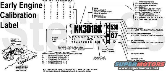 ford engine block identification codes