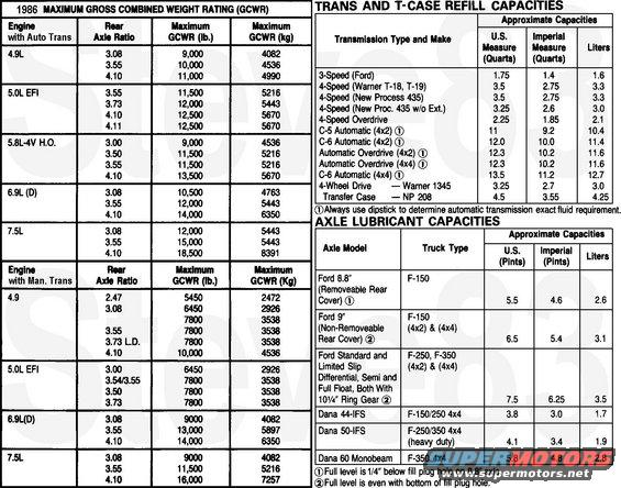 2000 ford f650 fuse box diagram also ford mustang wiring diagram ford  mustang fuse box diagram