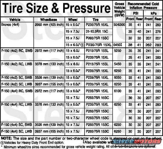 tyre pressure chart by size: 31 tire pressure highway ford bronco forum