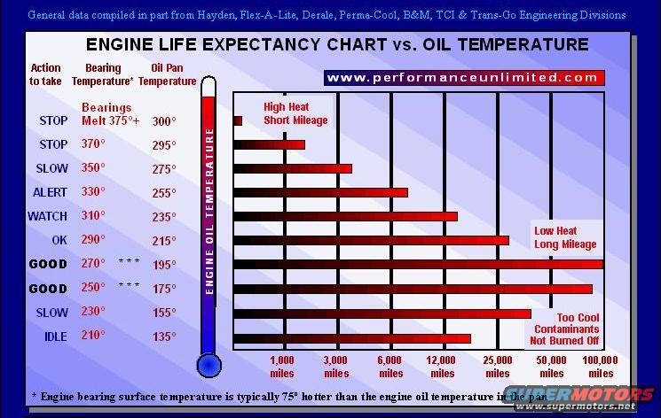 Whats to hot for oil temp for 20w50 motor oil temperature range