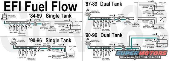 fuelflow alt= 1983 ford bronco '90 96 fuel pump system pictures, videos, and Fuel Injector Schematic at couponss.co