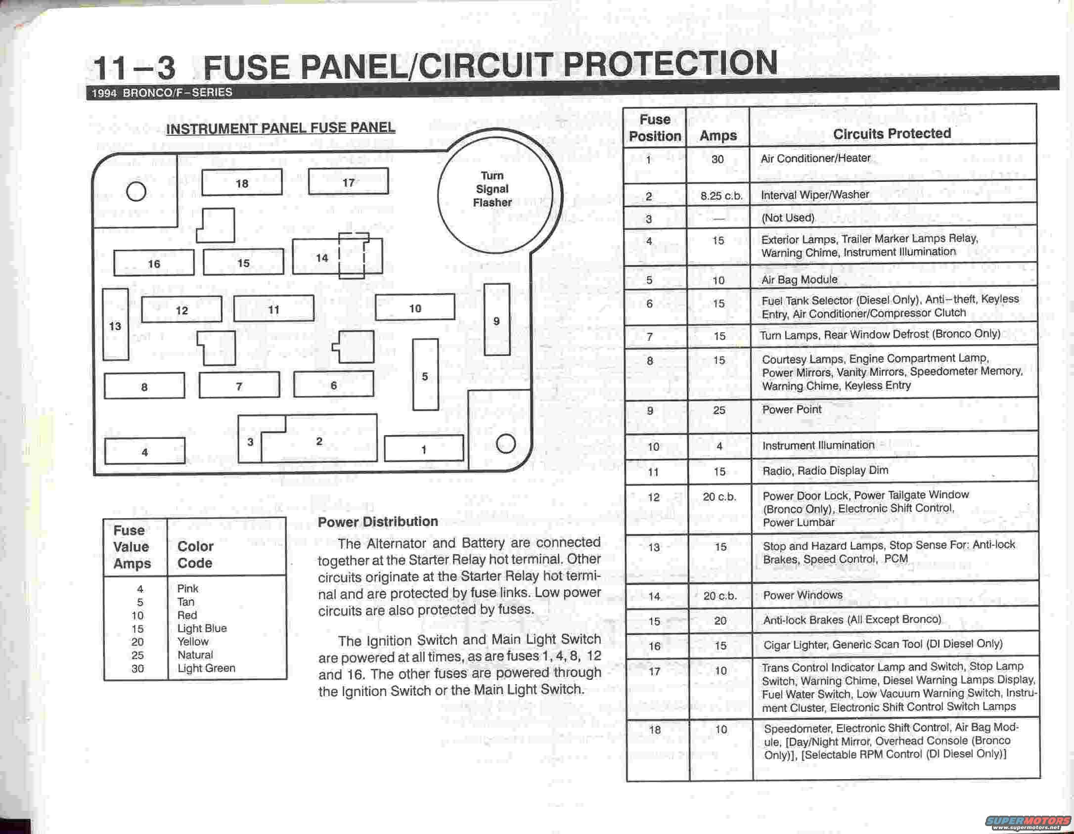 1996 Ford Bronco Fuse Box Diagram Detailed Wiring Diagrams Corvette 1994 Diy Enthusiasts U2022 Chevy Lumina