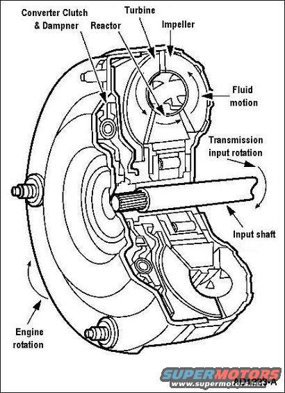 torqueconverter00 jpg torque converter cutaway 4r70w torque converter  operation test this test verifies that the