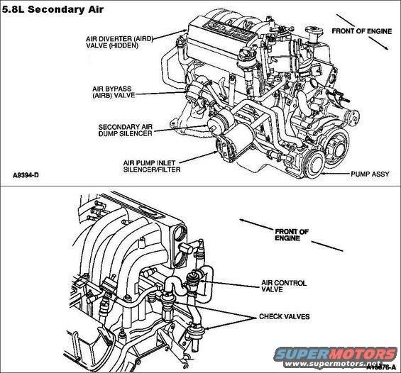 secondaryair58l.jpg '87-95 5.8L Secondary Air  Before madly ripping out all the emissions systems on your vehicle, read [url=http://www.fourdoorbronco.com/board/showthread.php?5427-Emissions-Systems]this article[/url].  [url=https://www.supermotors.net/registry/media/589993][img]https://www.supermotors.net/getfile/589993/thumbnail/secondaryair.jpg[/img][/url] . [url=https://www.supermotors.net/registry/media/227282][img]https://www.supermotors.net/getfile/227282/thumbnail/emissionsv8.jpg[/img][/url] . [url=https://www.supermotors.net/registry/media/317749][img]https://www.supermotors.net/getfile/317749/thumbnail/xtubenew.jpg[/img][/url] . [url=https://www.supermotors.net/vehicles/registry/media/766465][img]https://www.supermotors.net/getfile/766465/thumbnail/02smogpump.jpg[/img][/url] . [url=https://www.supermotors.net/registry/media/252399][img]https://www.supermotors.net/getfile/252399/thumbnail/aircheckvalve.jpg[/img][/url]