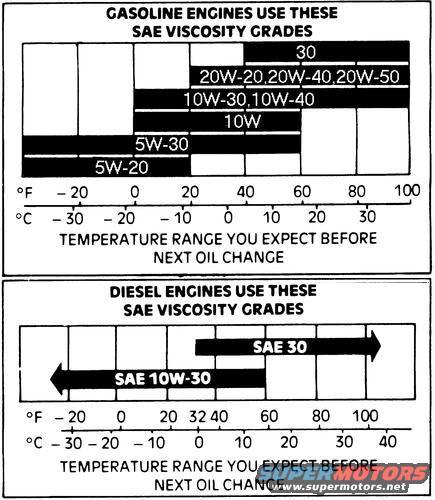 Oil Temp Range