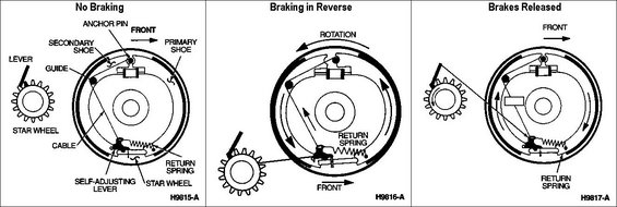 brake-autoadjuster-action.jpg Autoadjuster Action IF THE IMAGE IS TOO SMALL, click it.  Self-adjustment takes place in two steps when the vehicle is driven in reverse and stopped with the brakes. Self-adjustment does not take place when the vehicle is backed up and allowed to roll to a stop.   The components of the self-adjustment system are shown in the illustration. The self-adjusting lever does the work. It engages the teeth of the star wheel. A cable is attached to the lever. This cable passes around a guide on the secondary (rear/main) shoe and is attached to the anchor pin. A return spring is also attached to the lever. The other end of the return spring is attached to the primary (front/small) shoe.   When the brakes are applied while traveling in reverse, the friction forces drag the brake shoes in the direction of rotation. This action is similar to the action in normal braking, only in reverse. The movement of the secondary shoe puts tension on the cable and rotates the adjusting lever upward.  If the wear on the linings is sufficient to need adjustment, the lever will rise above & then rest on the next tooth up on the star wheel.   When braking is completed, the shoes move back to their normal position. As this happens, the tension on the cable is relaxed. This allows the return spring to force the lever downward, turning the star wheel as it does. Turning the star wheel activates a screw mechanism in the adjusting pin -- lengthening the pin. As the pin lengthens, the linings of both shoes are moved closer to the drum, compensating for wear. This reduces the distance that the shoes & lever move, preventing further adjustment until additional wear occurs.  This simple, mechanical system works well unless the screw mechanism in the adjusting pin has become corroded. If this is the case, the pin may not turn properly and adjustment may not take place. In this case, the cable will be found slack during the next brake service.  Also remember that some drivers 