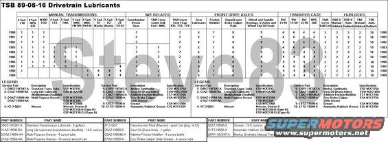 "drivetrainlubes.jpg TSB 89-08-16  Drivetrain Lubricant Chart IF THE IMAGE IS TOO SMALL, click it.  Publication Date: APRIL 19, 1989  This TSB has been superseded by [url=http://www.revbase.com/BBBMotor/TSb/DownloadPdf?id=134113]TSB 06-14-04[/url], [url=http://www.revbase.com/BBBMotor/TSb/DownloadPdf?id=136379]TSB 06-26-01[/url], & [url=http://www.revbase.com/BBBMotor/TSb/DownloadPdf?id=136391]TSB 07-01-07[/url].  Also see [url=http://www.fcsdchemicalsandlubricants.com/Home/QuickReferenceCharts]Ford Quick Reference Charts[/url]. [url=http://www.supermotors.net/registry/media/470147][img]http://www.supermotors.net/getfile/470147/thumbnail/transfluidchart.jpg[/img][/url] . [url=http://www.supermotors.net/registry/media/259277][img]http://www.supermotors.net/getfile/259277/thumbnail/lubepoints.jpg[/img][/url]  For other TSBs, check [url=http://www.bbbind.com/free_tsb.html]here[/url].  An e-mail is required for access, but it doesn't have to be your real one.  Note that Molybdenum Disulfide Grease (2) is extremely toxic, and shouldn't be handled without appropriate protective gear.  Substitute PTFE (Teflon) Grease. [url=https://www.fcsdchemicalsandlubricants.com/main/product.asp?product=PTFE%20Lubricant&category=Greases][img]http://www.fcsdchemicalsandlubricants.com/Main/images/Products/XG8.jpg[/img][/url]   -------------------------------------------------------------------------  THE DANGER OF CHANGING THE ATF   I'm no slushbox expert, but this is how I understand it:   A) Starting with a good trans & the right fluid, over time, debris is generated in the trans due to normal wear & contamination. The fluid contains detergent additives that keep this debris suspended in the fluid until it can flow back to the filter to be removed.   B) But the fluid only contains SO MUCH detergent. So if it's not changed on-schedule, the debris doesn't get suspended, and it settles out all over the trans. But this alone doesn't cause any immediate problems, which is why so many people neglect the trans fluid for so long.   C) Eventually, someone realizes how old the fluid is, and changes it with fresh detergent-rich fluid. This begins to break up the deposits, but it also loosens large chunks, which can block up the valve body's fine passages & ports, causing MAJOR damage.   D) From what I've seen, there are 2 possible ways to avoid this damage:  1) rebuild the trans  2) change the filter & fluid once, using decent aftermarket ATF. It's also a good time to add the drain plug kit. Then drive 50-200 miles to break up most of the deposits. Then change the fluid & filter again, using MotorCraft Mercon. If the trans goes out after that, it was going out anyway.  --------------------------------------------------------------------------------  TSB 00-23-10 Transmission Fluid In-Line Filter Kit  Publication Date: NOVEMBER 6, 2000   FORD: 1980-1997 THUNDERBIRD  1980-2001 CROWN VICTORIA  1984-2001 MUSTANG  1985-1990 BRONCO II  1985-2001 RANGER  1987-1997 AEROSTAR  1989-1996 BRONCO  1989-1997 F SUPER DUTY, F-250 HD  1989-2001 ECONOLINE, F-150, F-250 LD, F-350, F-450  1991-2002 EXPLORER  1997-2001 EXPEDITION  1999-2001 F-250 HD, SUPER DUTY F SERIES  2000-2001 EXCURSION  LINCOLN: 1982-2001 TOWN CAR  2000-2001 LS  1998-2001 NAVIGATOR  MERCURY: 1980-2001 GRAND MARQUIS  1987-1997 COUGAR  1997-2002 MOUNTAINEER   ISSUE: Contamination from prior transmission concerns or excess wear may be trapped in the transmission fluid cooling system. This debris must be removed by properly cleaning the transmission cooling system. After cleaning, some contamination may still remain. The remaining contamination may be reintroduced into the fluid cooling system of a repaired/replaced transmission causing premature or repeat failures.   ACTION: After every overhaul or transmission exchange, clean, flush and backflush the transmission fluid cooling system which includes: fluid cooler, auxiliary cooler, cooler lines, and Cooler Bypass Valve (CBV), if equipped. Perform the cooler flow test to ensure proper transmission fluid flow volume on the transmission return line through the cooling system. Once proper fluid flow volume is verified install the Transmission Fluid In-Line Filter Kit (XC3Z-7B155-AA) in the fluid cooler return line (transmission fluid flow coming out of the fluid cooler going into the transmission). Refer to the following Service Procedure for details.   [url=http://www.supermotors.net/registry/media/950474][img]http://www.supermotors.net/getfile/950474/thumbnail/magnefines.jpg[/img][/url]  SERVICE PROCEDURE   NOTE: THIS IN-LINE TRANSMISSION FLUID FILTER KIT CAN BE INSTALLED ON ALL TRANSMISSIONS WITH 8mm (5/16"") AND 9.5mm (3/8"") TRANSMISSION FLUID COOLER LINES.   NOTE: THIS IN-LINE TRANSMISSION FLUID FILTER KIT WILL ALSO BE SUPPLIED WITH ALL E4OD/4R100 AND OTHER FORD QUALITY REMANUFACTURED (FQR) TRANSMISSIONS. AFTER ANY OVERHAUL OR TRANSMISSION EXCHANGE PRIOR TO CONNECTING THE TRANSMISSION FLUID COOLING SYSTEM TO THE TRANSMISSION, FOLLOW THE STEPS BELOW.   Clean, flush and backflush transmission fluid cooling system.  NOTE: VEHICLES EQUIPPED WITH STAND-ALONE OIL-TO-AIR (OTA) FLUID COOLERS CANNOT BE PROPERLY FLUSHED. ADDITIONALLY, 1998-2001 CROWN VICTORIA/GRAND MARQUIS AND TOWN CAR HAVE OIL-TO-AIR (OTA) FLUID COOLERS EQUIPPED WITH A TERMINAL BY-PASS VALVE. FOR ALL VEHICLES EQUIPPED WITH STAND-ALONE OTA COOLERS, THE OTA COOLER MUST BE REPLACED ON EVERY OVERHAUL OR TRANSMISSION EXCHANGE. REFER TO THE APPROPRIATE SERVICE/WORKSHOP MANUAL FOR PROCEDURE.   Once the fluid cooling system has been cleaned, flushed and backflushed, connect the cooler lines and perform the transmission fluid flow test to ensure proper fluid flow. Refer to the appropriate Service/Workshop Manual for procedure. If proper fluid flow volume is not obtained, refer to appropriate Service/Workshop Manual for repair procedure. The transmission fluid coolers, auxiliary cooler, OTA, cooler lines, CBV (if equipped), transmission fluid pump or internal filter may be restricted or damaged and require replacement.  CAUTION: FAILURE TO FOLLOW THE KIT INSTRUCTIONS MAY CAUSE INTERNAL TRANSMISSION ASSEMBLY DAMAGE AND REPEAT REPAIRS.  Only after proper transmission fluid flow volume is present, install the Transmission Fluid In-Line Filter Kit (XC3Z-7B155-AA). Follow the instructions provided with the kit.  Once the filter is installed:  With the transmission fluid return line disconnected from the transmission, verify fluid flow through the filter. Once the fluid flow in-and-out of the filter is verified, connect the transmission fluid return line to the transmission. Check and adjust proper transmission fluid level to normal operating range at normal operating temperature and check for leaks, kinks and chafe points (refer to the ""Do's and Don'ts"" chart in the kit instructions).  NOTE: THE FILTER INCLUDED IN THIS KIT WILL ALSO BE AVAILABLE AS A SEPARATE PART (XC3Z-7B155-BA). IT IS RECOMMENDED THAT THIS IN-LINE FILTER BE CHANGED EVERY 48,000 KILOMETERS (30,000 MILES).   PART NUMBER PART NAME  XC3Z-7B155-AA Transmission Fluid In-Line Filter Kit (Complete)  XC3Z-7B155-BA In-Line Filter Only (Separate)   OTHER APPLICABLE ARTICLES: NONE  SUPERSEDES: 00-03-08  WARRANTY STATUS: Eligible Under The Provisions Of Bumper To Bumper Warranty Coverage   OPERATION DESCRIPTION TIME  002310AB Perform Flow Test And Install In-Line Fluid Filter 0.7 Hr.  002310A Additional Time To Retest Fluid Flow Before Installing In-Line Filter (To Be Used Only After Additional Repairs Are Performed) 0.3 Hr.  http://www.fcsdchemicalsandlubricants.com/Main/quickref/atf.pdf"