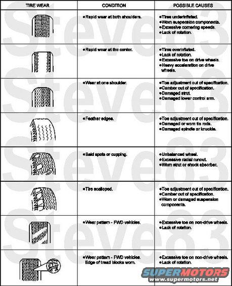 tirewear2.jpg Tire Wear Symptoms IF THE IMAGE IS TOO SMALL, click it.  Wheels And Tires Conditions: * Tires Show Excess Wear on Edge of Tread  Possible Source(s): - Underinflated tires. Action(s) to take: - ADJUST air pressure in tires.  Possible Source(s): - Vehicle overloaded. - High-speed cornering. Action(s) to take: - CORRECT as required.  Possible Source(s): - Incorrect toe setting. Action(s) to take: - SET toe to specification. REFER to «Section 04-00».  * Tires Show Excess Wear in Center of Tread Possible Source(s): - Tires overinflated. Action(s) to take: - ADJUST air pressure in tires.  * Other Excessive Tire Wear Problems Possible Source(s): - Improper tire pressure. Action(s) to take: - ADJUST air pressure in tires.  Possible Source(s): - Incorrect tire/wheel usage. Action(s) to take: - INSTALL correct tire and wheel combination.  Possible Source(s): - Loose or leaking shock absorbers. Action(s) to take: - TIGHTEN or REPLACE as necessary. REFER to «Section 04-01A» or «Section 04-01B» (front) or «Section 04-02» (rear).  Possible Source(s): - Front end out of alignment. Action(s) to take: - ALIGN front end. REFER to «Section 04-00».  Possible Source(s): - Front wheel bearings out of adjustment. Action(s) to take: - ADJUST front wheel bearings.  Possible Source(s): - Loose, worn or damaged suspension components, bushings and ball joints. Action(s) to take: - INSPECT, REPAIR or REPLACE as required.  Possible Source(s): - Wheel and tire assembly out of balance. Action(s) to take: - BALANCE wheel and tire assembly.  Possible Source(s): - Excessive lateral or radial runout of wheel or tire. Action(s) to take: - CHECK, REPAIR or REPLACE as required. USE dial indicator to determine runout.  Possible Source(s): - Tires need rotating. Action(s) to take: - ROTATE tires.  * Wheel Mounting Is Difficult Possible Source(s): - Improper application or mismatched parts, including lug bolts and lug nuts. Action(s) to take: - FOLLOW manufacturer's specifications.  Possible S