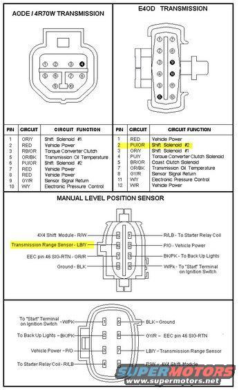 ford e4od mlps wiring diagram - 1987 camaro tpi wiring harness for wiring  diagram schematics  wiring diagram schematics