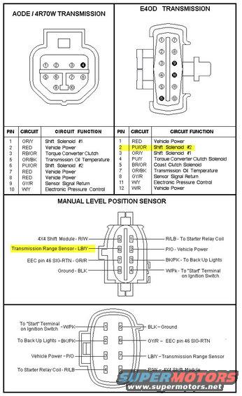 Ford E4od Transmission Wiring Diagram Wiring Diagram