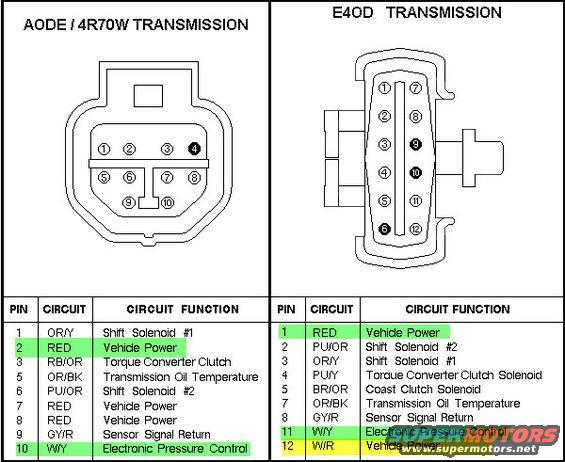 e4od wiring ford truck enthusiasts forums 4r100 solenoid pack e4od solenoid pack diagram plug