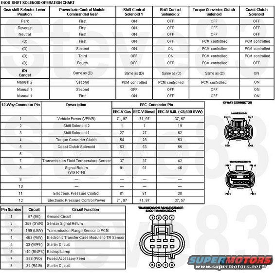 1992 ford bronco diagrams picture supermotors net