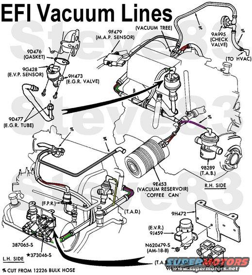 vaclinesefi.jpg Typical EFI Vacuum Lines (V8 shown; I6 similar) IF THE IMAGE IS TOO SMALL, click it. NOT SHOWN: pre-'93 vacuum cruise servo, brake booster hose & check valve  For colored hard plastic vacuum lines under the hood: RED is the Ford standard color for manifold vacuum (the MAP is a notable exception - it's black) BLACK (hard plastic only, shown Dk.Gray) is the Ford standard color for checked or reservoir vacuum PINK is the Ford standard color for TAB YELLOW is the Ford standard color for TAD (different function in the dash) GREEN is the Ford standard color for EGR WHITE is the Ford standard color for the fresh/recirc door for the HVAC system  Early 2-port HVAC check valve shown.  Most trucks use a 3-port check valve which also connects to the HVAC reservoir. Early coffee-can reservoir shown; '94-up use a superior molded plastic reservoir which is easy-to-find in JYs and an easy swap. MAF engines do not use a MAP sensor. '96 engines do not use TAB, TAD, or CANP (not shown); they use VMV (not shown) where the MAP is shown.  MAP sensor is [url=https://www.amazon.com/dp/B004A2BE9K/]Motorcraft CX-2403[/url] for all engines '87-95 (except MAF)  Before madly ripping out all the emissions systems on your vehicle, read [url=http://www.fourdoorbronco.com/board/showthread.php?5427-Emissions-Systems]this article[/url] to learn how each one benefits the engine.  See also: [url=https://www.supermotors.net/registry/media/1090170][img]https://www.supermotors.net/getfile/1090170/thumbnail/siliconevac.jpg[/img][/url] . [url=https://www.supermotors.net/registry/media/1055574][img]https://www.supermotors.net/getfile/1055574/thumbnail/pcv93.jpg[/img][/url] . [url=https://www.supermotors.net/registry/media/894692][img]https://www.supermotors.net/getfile/894692/thumbnail/cruiseservoearly.jpg[/img][/url] . [url=https://www.supermotors.net/vehicles/registry/media/858380][img]https://www.supermotors.net/getfile/858380/thumbnail/veci.jpg[/img][/url] . [url=https://www.supermotors.net/registry/media/280795][img]https://www.supermotors.net/getfile/280795/thumbnail/brake-booster-cutaway.jpg[/img][/url] . [url=https://www.supermotors.net/vehicles/registry/media/72428][img]https://www.supermotors.net/getfile/72428/thumbnail/vacuum-94-5.jpg[/img][/url] . [url=https://www.supermotors.net/registry/media/589993][img]https://www.supermotors.net/getfile/589993/thumbnail/secondaryair.jpg[/img][/url] . [url=https://www.supermotors.net/vehicles/registry/media/252396][img]https://www.supermotors.net/getfile/252396/thumbnail/secondaryair50l.jpg[/img][/url] . [url=https://www.supermotors.net/vehicles/registry/media/894688][img]https://www.supermotors.net/getfile/894688/thumbnail/intakev8efi.jpg[/img][/url] . [url=https://www.supermotors.net/vehicles/registry/media/148979][img]https://www.supermotors.net/getfile/148979/thumbnail/5.8l-tad.jpg[/img][/url] . [url=https://www.supermotors.net/registry/media/900088][img]https://www.supermotors.net/getfile/900088/thumbnail/vacsols.jpg[/img][/url] . [url=https://www.supermotors.net/registry/media/741015][img]https://www.supermotors.net/getfile/741015/thumbnail/hvacvac.jpg[/img][/url] . [url=https://www.supermotors.net/registry/media/931421][img]https://www.supermotors.net/getfile/931421/thumbnail/coffeecanopen.jpg[/img][/url] . [url=https://www.supermotors.net/registry/media/545664][img]https://www.supermotors.net/getfile/545664/thumbnail/vacres9497.jpg[/img][/url] . [url=https://www.supermotors.net/registry/media/767412][img]https://www.supermotors.net/getfile/767412/thumbnail/recircline.jpg[/img][/url]