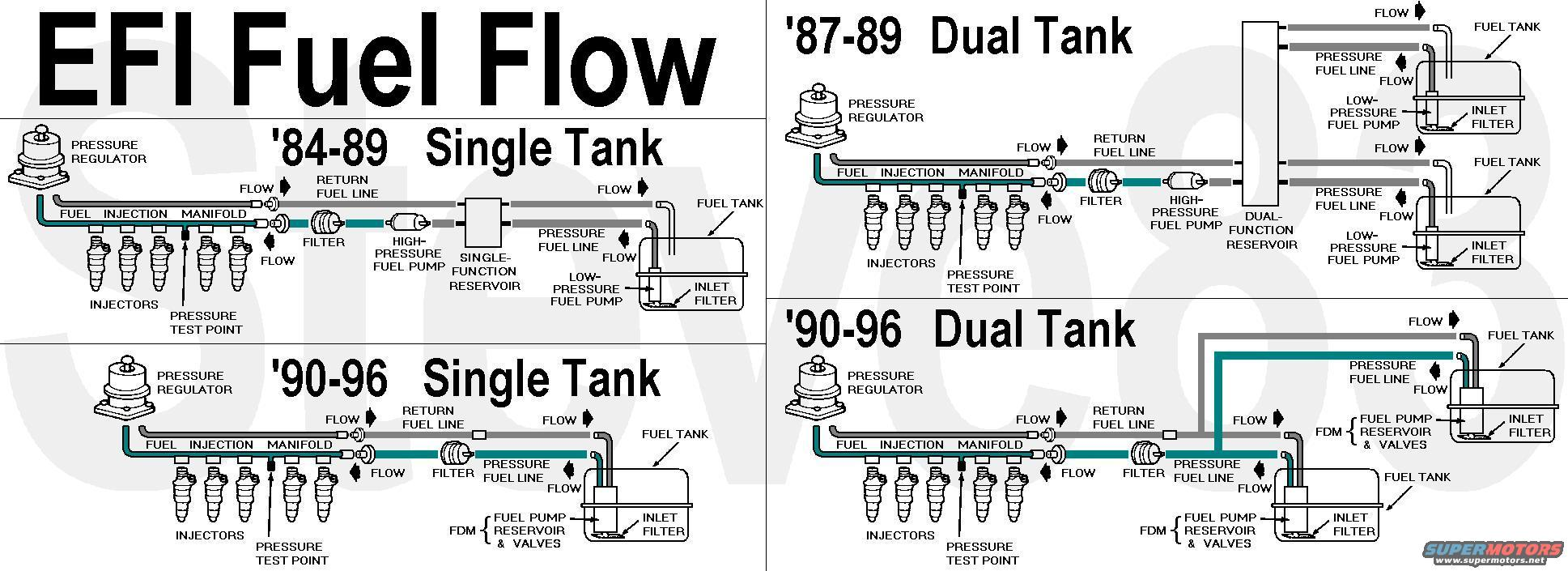 Fuel Tank Issues 96 F150 Dual Tanks